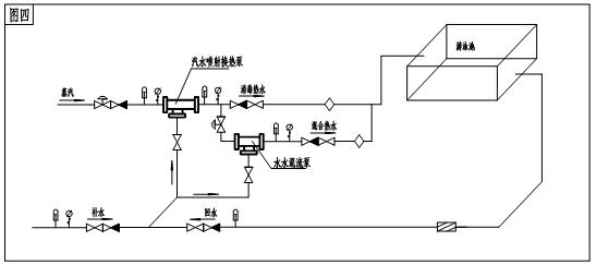 图一:宾馆、饭店、医院热水供应 蒸汽、冷水通过汽水喷射式换热增压泵混合,将出口的热水送入大厦内的热水供应系统。有回水的热水供应系统,其回水可接入设备入口,形成循环。 图二:公共浴室热水供应 由于公共浴室热水需求量大,可采用多台并联运行,同时可根据供水量大小调节运行台数。图中为射汽式,采用射水式也可。  图三:桑拿冲浪池热水供应 通过汽水喷射换热增压泵形成水体旋转。图中为射汽式,采用射水式也可。  图四:游泳池热水供应及消毒 在泳池灌水时,启动汽水喷射泵,蒸汽将水 加热至需要温度后送入泳池。在泳池内水使用